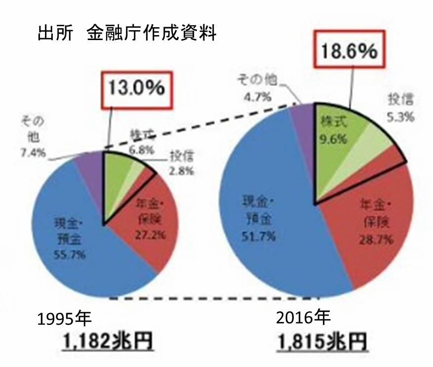 家計金融資産の構成