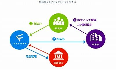 店頭有価証券 - JapaneseClass.jp