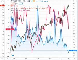 グローバルでエコナセイカツのために安全・安心な投資を続けるにはVIX(恐怖)指数とSKEW(ブラックスワン)指数の動きに警戒を