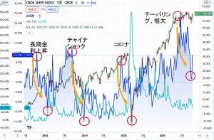 グローバルでエコナ生活のため、SKEW(ブラックスワン)指数が異常値をつけたあとの株価の動きはどうなるのか?